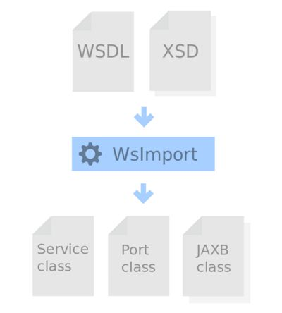 Diagram showing WSDL and XML schemas being compiled with the Wsimport tool