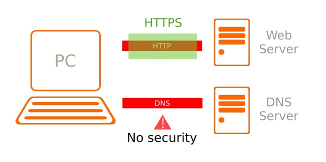 Network diagram showing that DNS offers no security for most users but can be secured with DNSCrypt