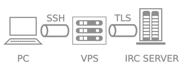 Diagram depicting IRC over a SSH tunnel with TLS encryption for the last leg of the connection