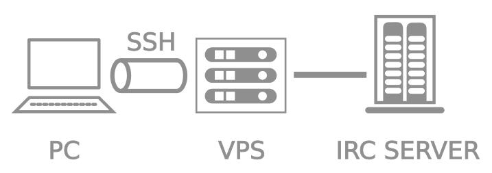 Diagram depicting IRC over a SSH tunnel
